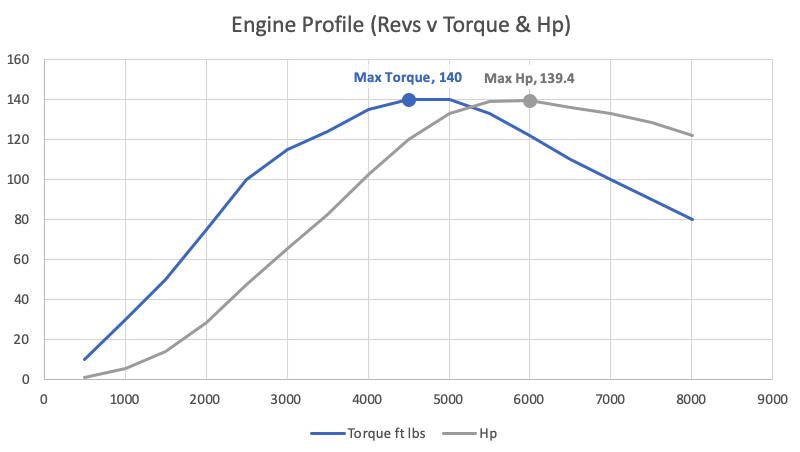 chart of torque curve