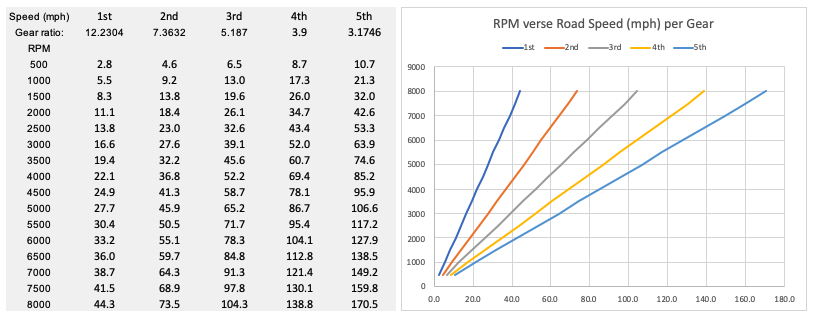 chart and table showing revs v speed v gear