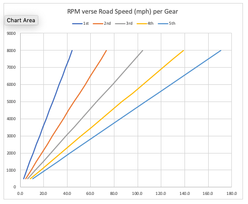 rpm v speed in each gear