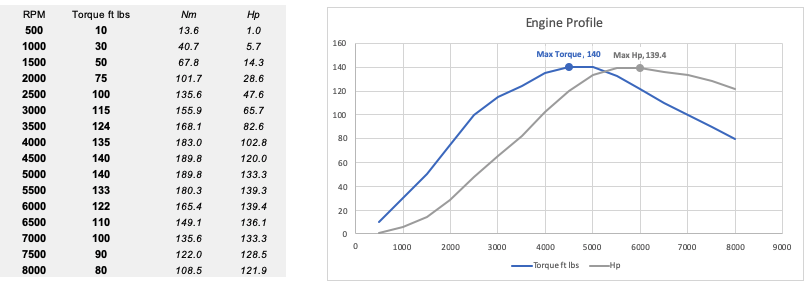 chart and table showing revs v torque from rolling road