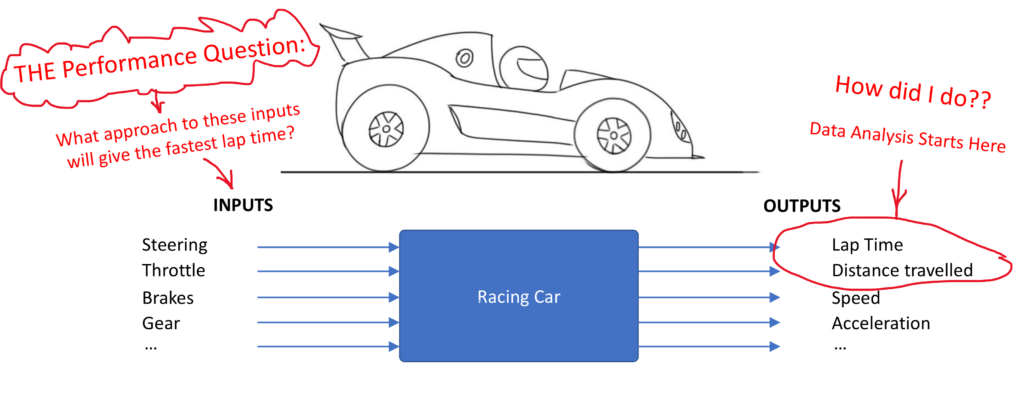 The racing car considering inputs and outputs - Motorsport data analysis delta-t