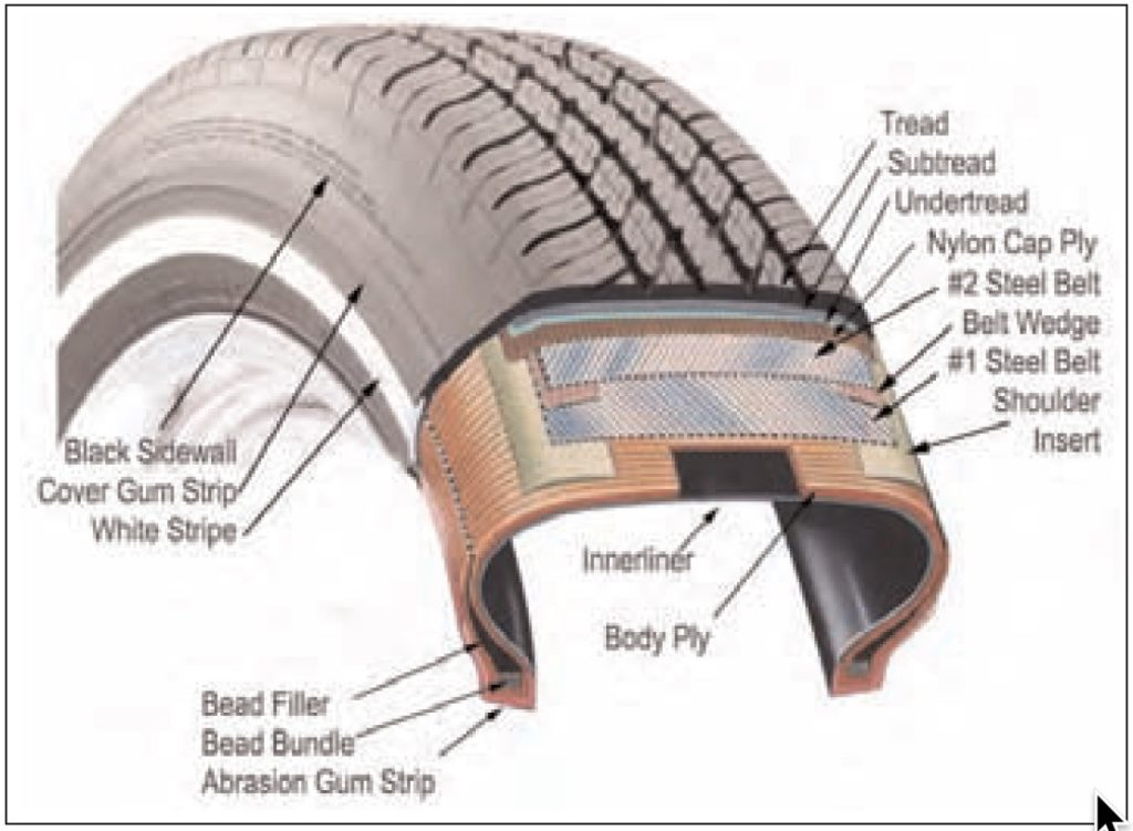 Tyre construction cutaway image